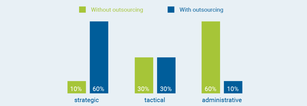 Costs with and without financial outsourcing