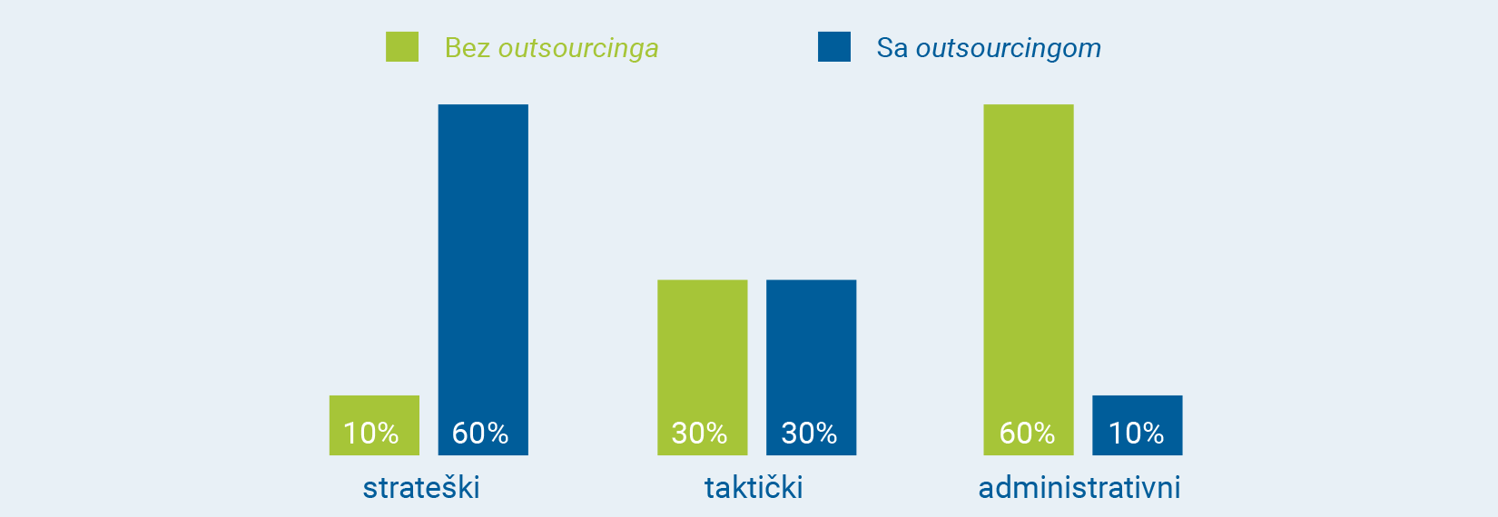 outsouricng